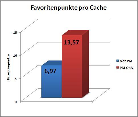pmoc-statistik-favoriten