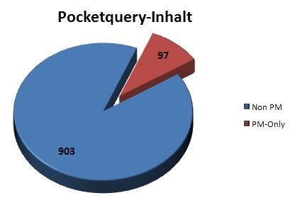 pmoc-statistik-pq