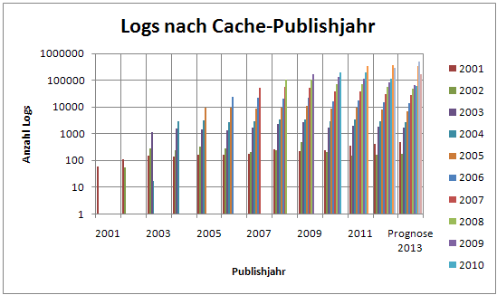 91_logs_nach_Publishjahr