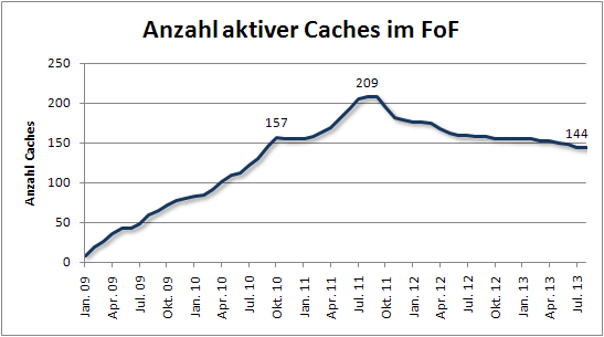 fof_anzahl_aktiver_caches