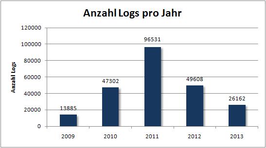 fof_anzahl_logs_pro_jahr.PNG