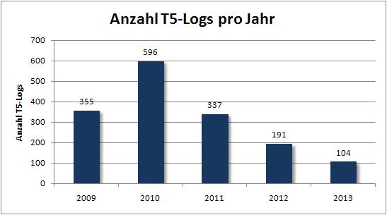 fof_anzahl_t5_logs_pro_jahr