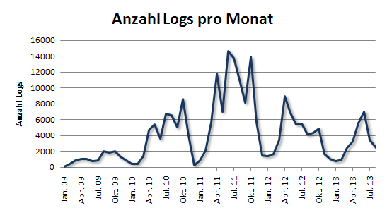 fof_anzahl_logs_pro_monat