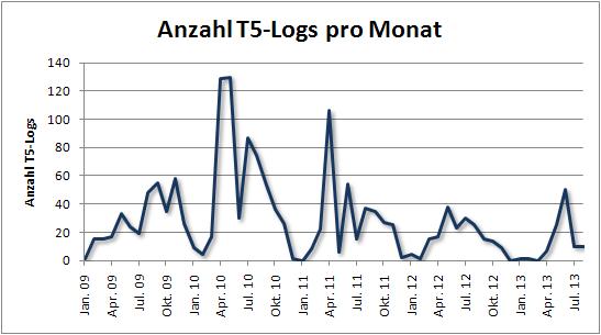 fof_anzahl_t5_logs_pro_monat