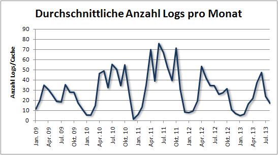 fof_durchschnittliche_anzahl_logs_pro_monat