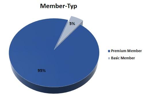 postkartenaktion_membertyp