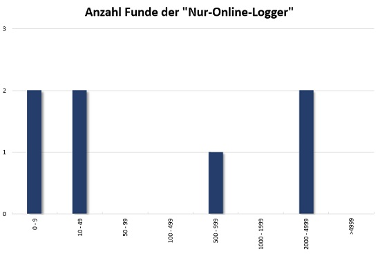 hartwald_nur-online-logger