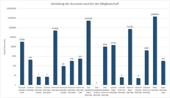 Verteilung der Mitgliedschaften auf geocaching.com, logarithmischer Maßstab