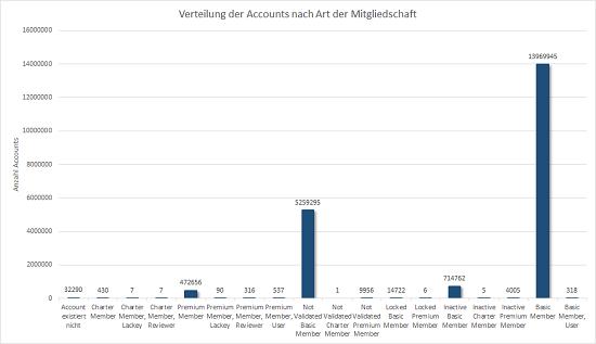 Verteilung der Mitgliedschaften auf geocaching.com