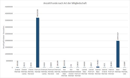 Verteilung der Funde nach Mitgliedstyp
