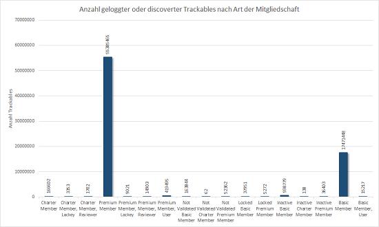 Verteilung der geloggten und discoverten Trackables nach Mitgliedstyp