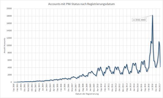 Accountentwicklung nach Monaten, nur Premium Member