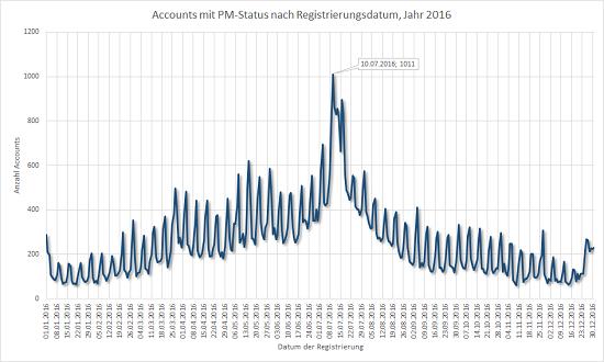 Accountentwicklung geocaching.com 2016, nur Premium Member