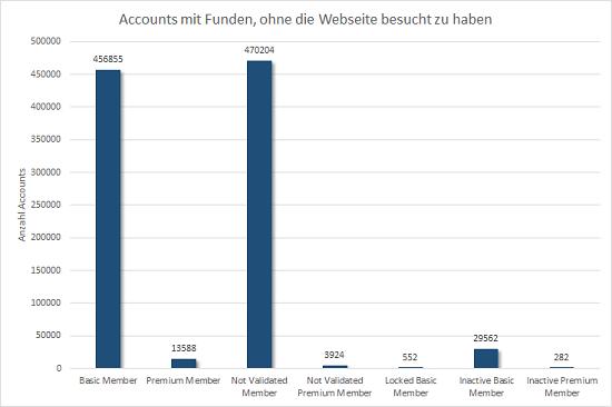 Anzahl Accounts mit Funden, obwohl mit diesen laut Profil nie jemand online war, gruppiert nach Mitgliedstyp