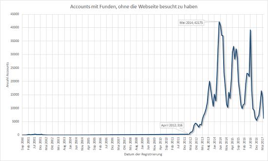 Accounts mit Funden, obwohl mit diesen laut Profil nie jemand online war