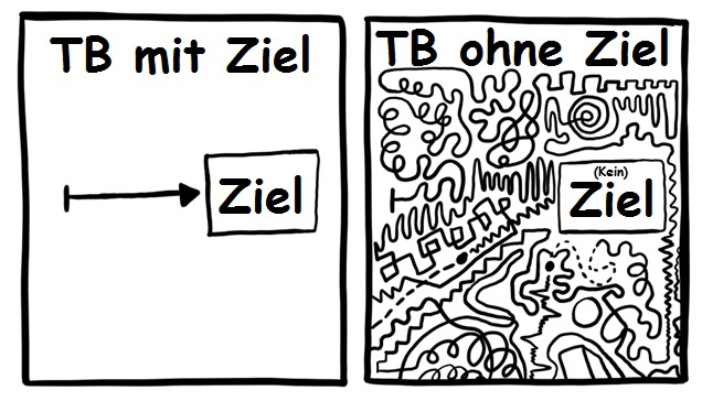 TB mit Ziel vs. TB ohne Ziel