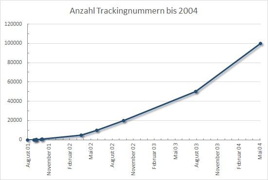 Anzahl Trackables bis 2004
