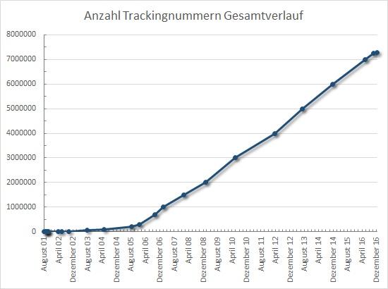 Anzahl Trackables Gesamt