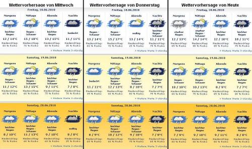 Wettervorhersage der letzten Tage für Ulm
