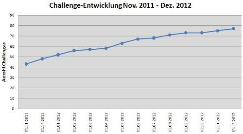challenge-entwicklung-ii