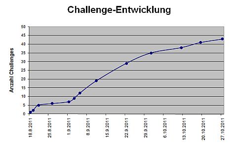 challenge-entwicklung